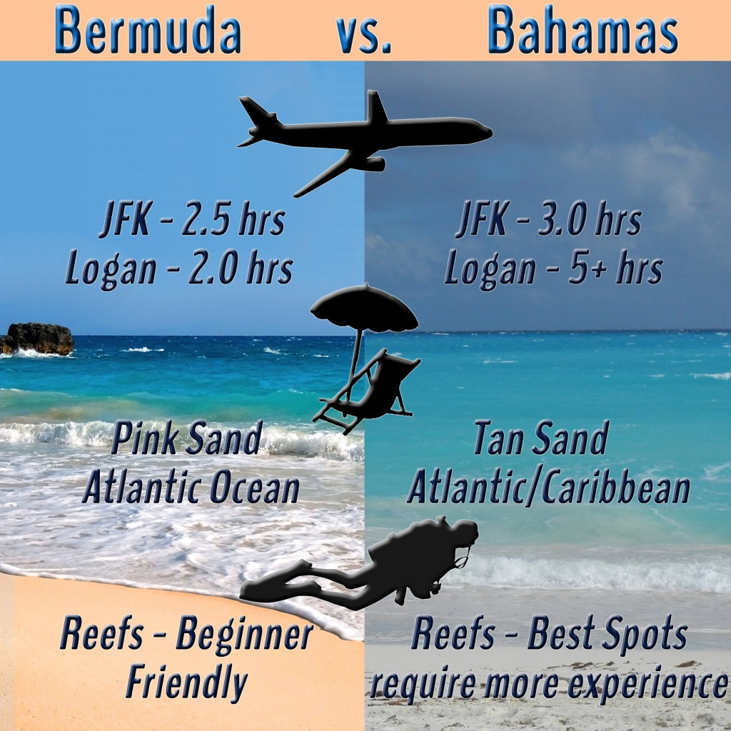 Where are the bahamas in relation to bermuda